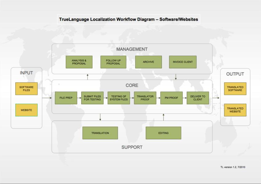 software-websites